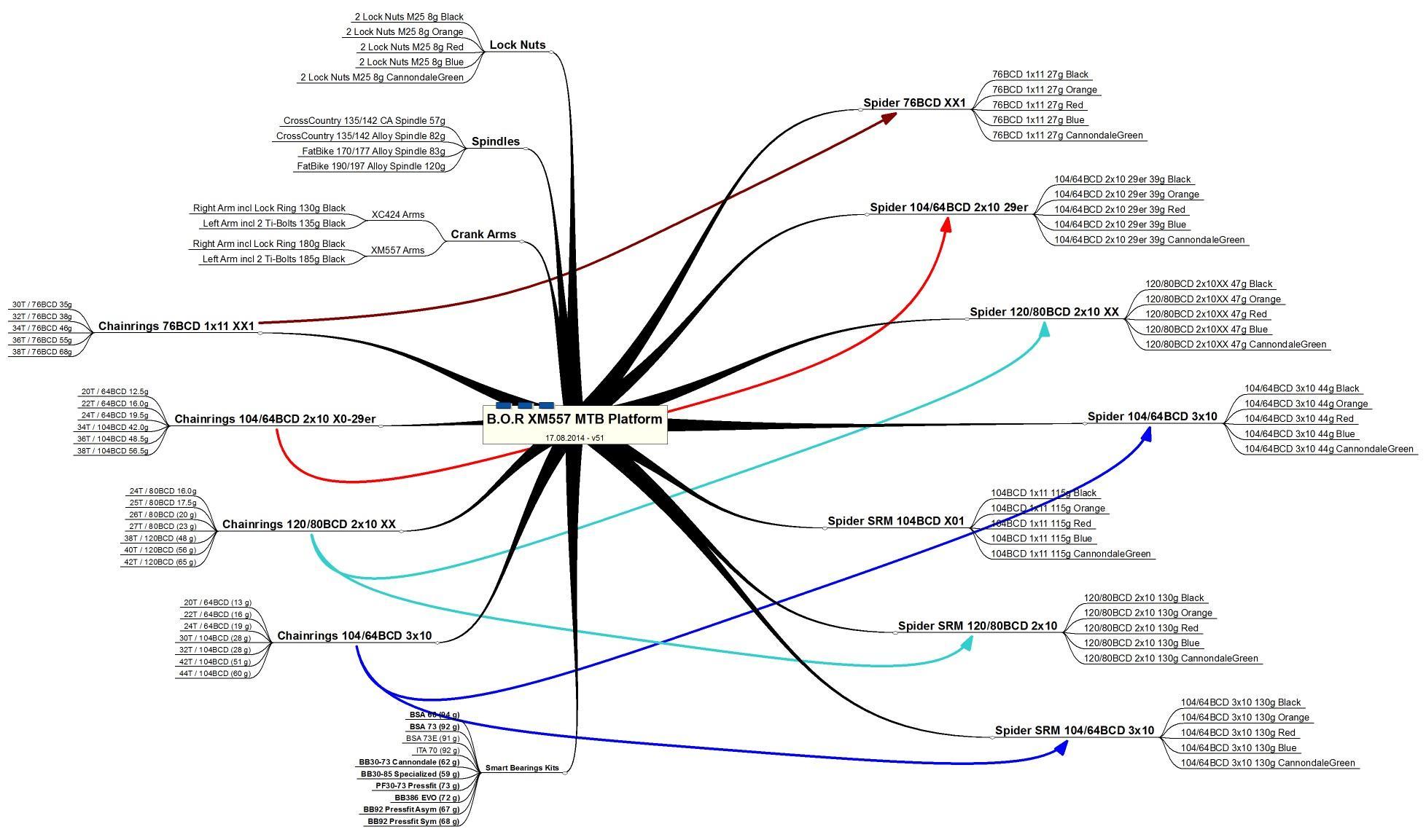 Die BOR XM 557 und die verschiedenen Spider, Achsen, Tretlagerstandards und Übersetzungen